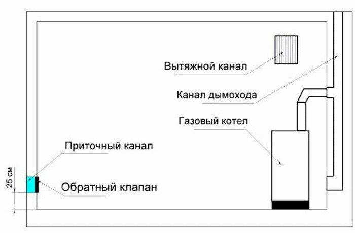 Котельная для дома: нормы, расчет вентиляции, требования к дверям